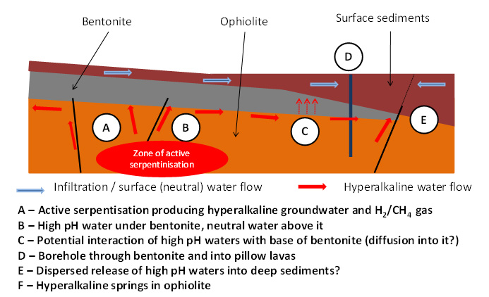 CNAP Alkaline groundwaters could react with bentonite wherever they meet