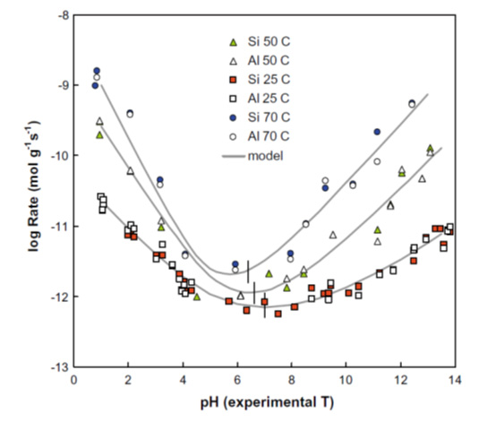 CNAP pH dependence of aluminosilicate reaction rates